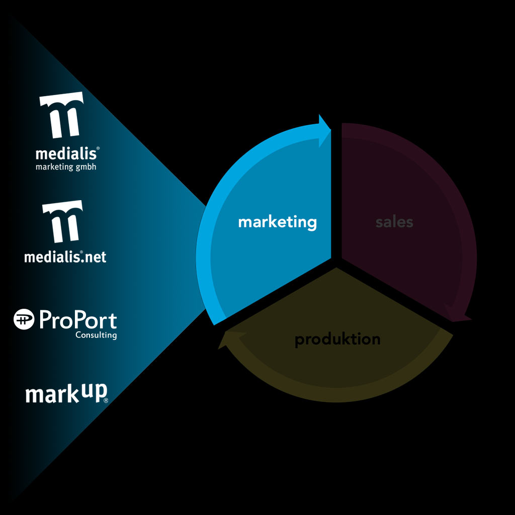 one medialis marketing agentur