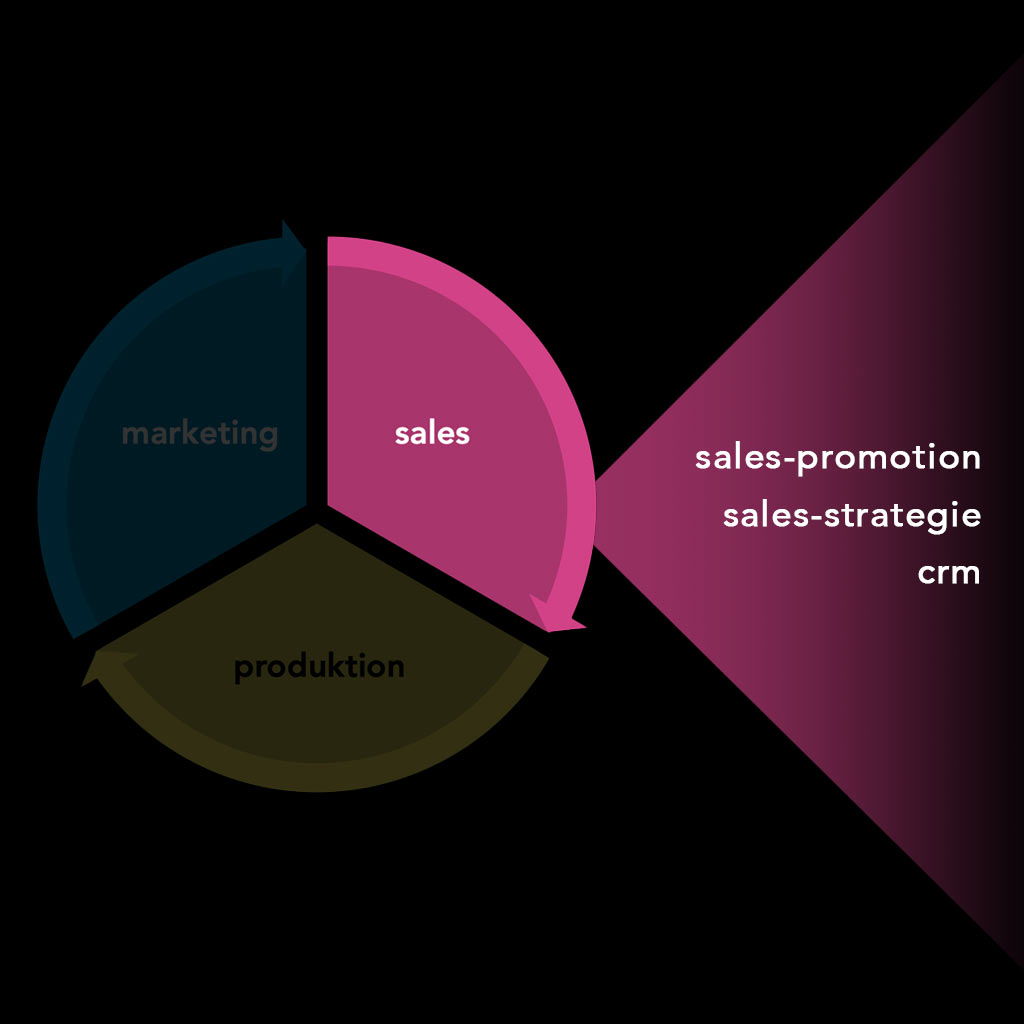 one medialis sales - sales promotion, crm, sales-strategie