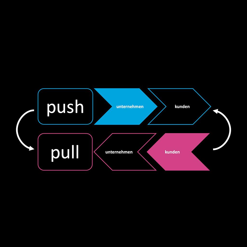 Umkehr von Push zu Pull-Prinzip